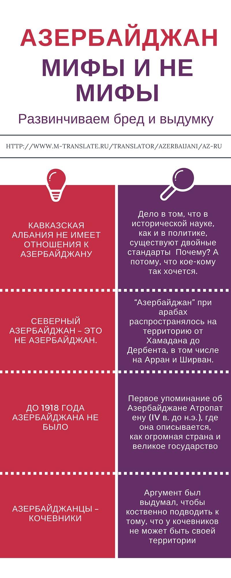 Perevodchik S Azerbajdzhanskogo Na Russkij Onlajn